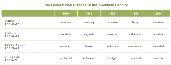 The Generational Diagonal